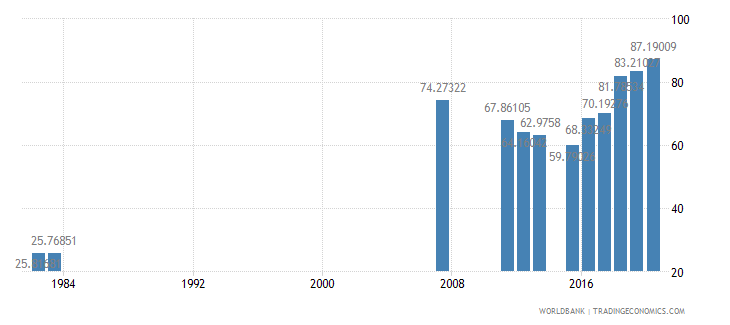 sierra leone primary completion rate total percent of relevant age group wb data