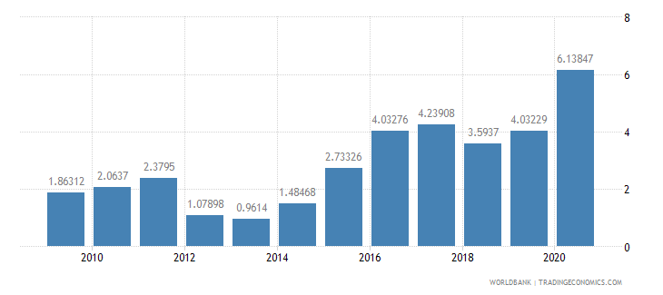 sierra leone public and publicly guaranteed debt service percent of exports excluding workers remittances wb data