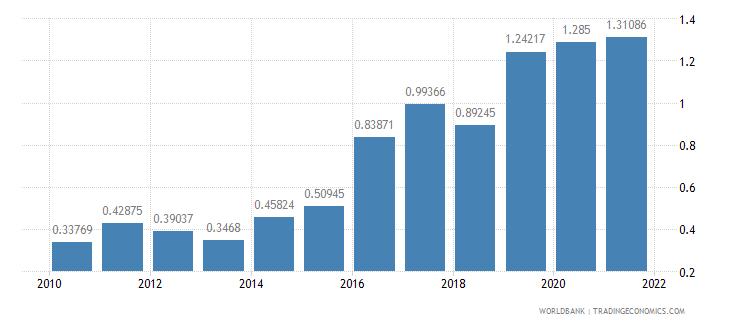 sierra leone public and publicly guaranteed debt service percent of gni wb data