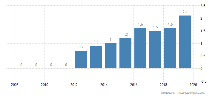 sierra leone public credit registry coverage percent of adults wb data