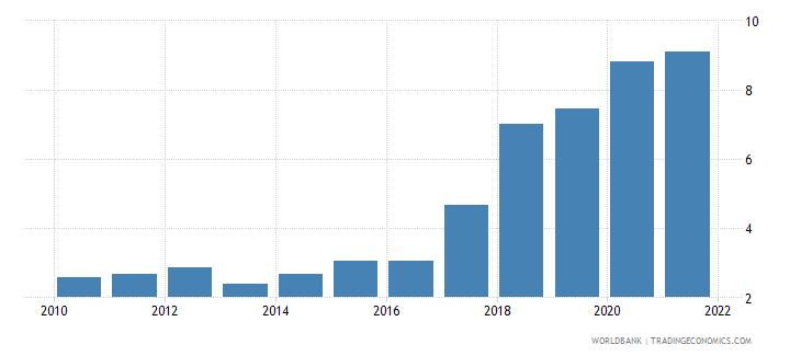sierra leone public spending on education total percent of gdp wb data