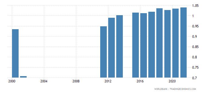 sierra leone ratio of female to male primary enrollment percent wb data