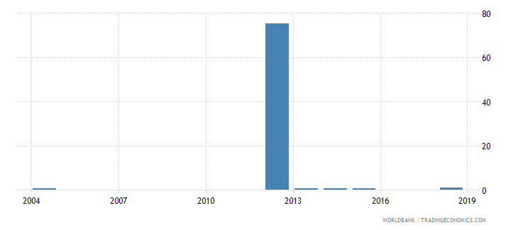 sierra leone ratio of young literate females to males percent ages 15 24 wb data