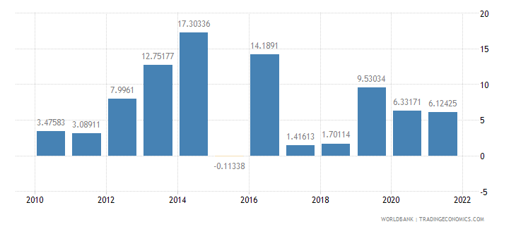 sierra leone real interest rate percent wb data