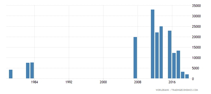 sierra leone repeaters in grade 4 of primary education both sexes number wb data