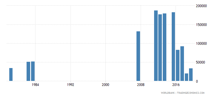 sierra leone repeaters in primary education all grades both sexes number wb data