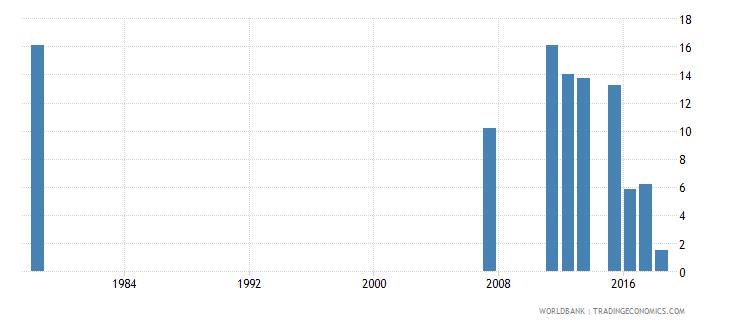 sierra leone repeaters primary female percent of female enrollment wb data