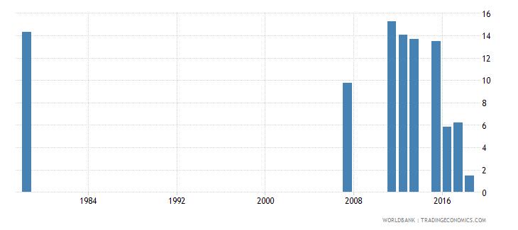 sierra leone repeaters primary male percent of male enrollment wb data