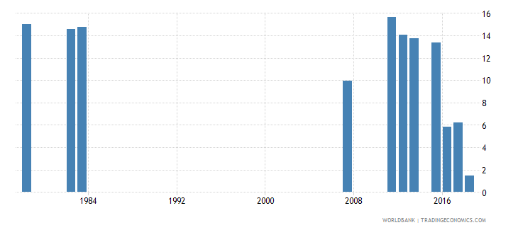sierra leone repeaters primary total percent of total enrollment wb data