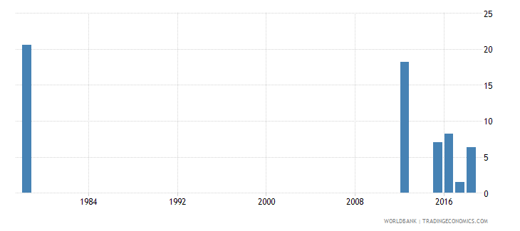 sierra leone repetition rate in grade 1 of primary education female percent wb data
