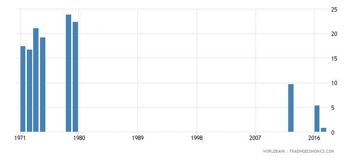 sierra leone repetition rate in grade 2 of lower secondary general education female percent wb data