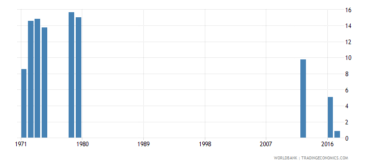 sierra leone repetition rate in grade 2 of lower secondary general education male percent wb data