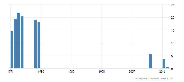 sierra leone repetition rate in grade 3 of lower secondary general education female percent wb data