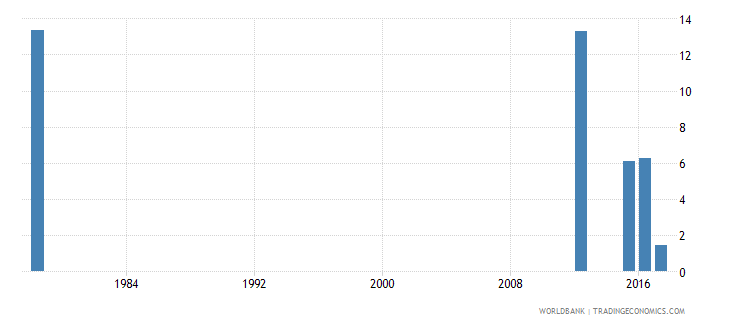 sierra leone repetition rate in grade 4 of primary education male percent wb data