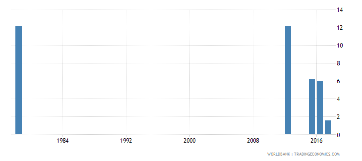 sierra leone repetition rate in grade 5 of primary education male percent wb data