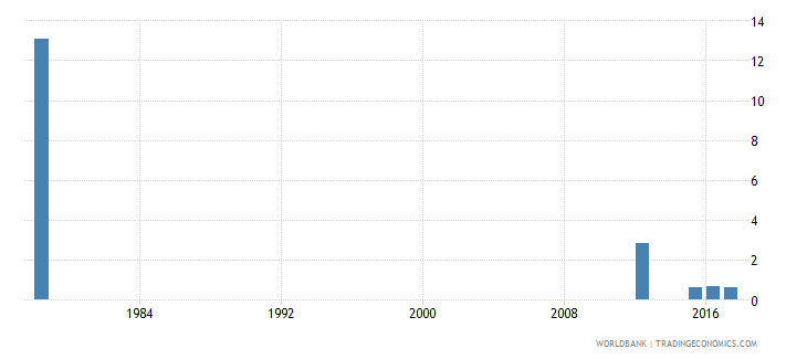 sierra leone repetition rate in grade 6 of primary education female percent wb data