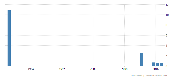 sierra leone repetition rate in grade 6 of primary education male percent wb data