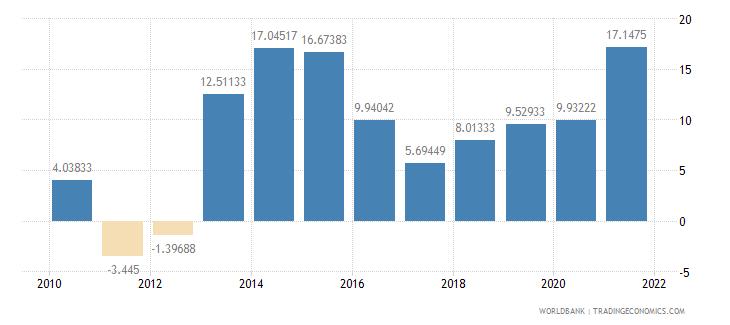 sierra leone risk premium on lending prime rate minus treasury bill rate percent wb data