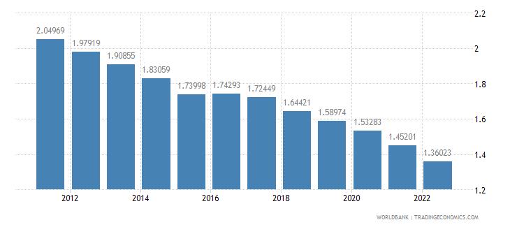 sierra leone rural population growth annual percent wb data