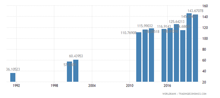 sierra leone school enrollment primary female percent gross wb data