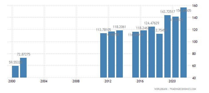 sierra leone school enrollment primary percent gross wb data
