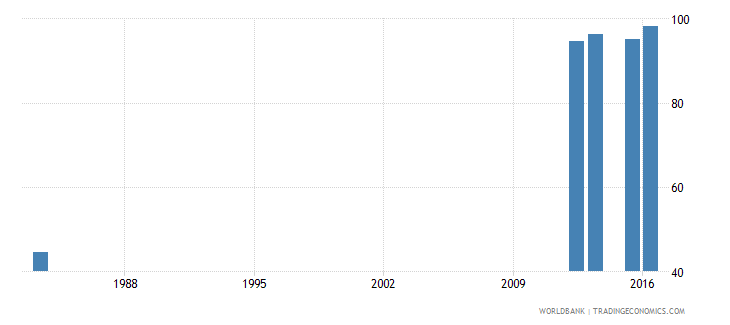 sierra leone school enrollment primary percent net wb data