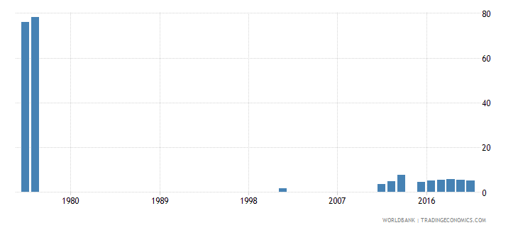 sierra leone school enrollment primary private percent of total primary wb data