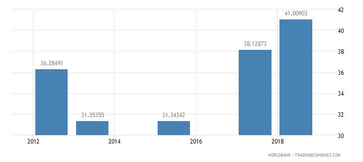 sierra leone school enrollment secondary female percent net wb data