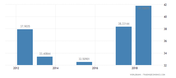 sierra leone school enrollment secondary percent net wb data