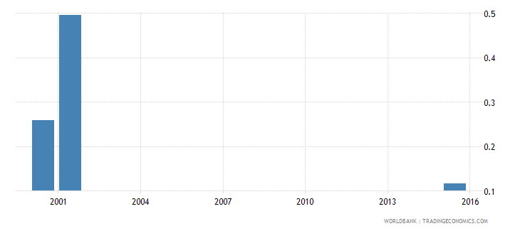 sierra leone school life expectancy post secondary non tertiary female years wb data