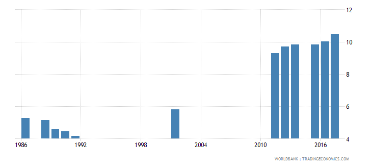 sierra leone school life expectancy primary and secondary both sexes years wb data