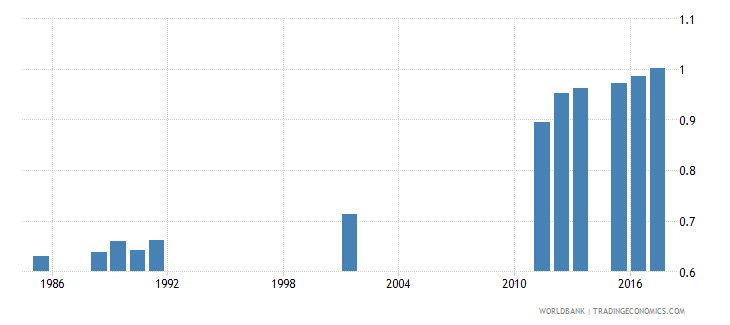 sierra leone school life expectancy primary and secondary gender parity index gpi wb data