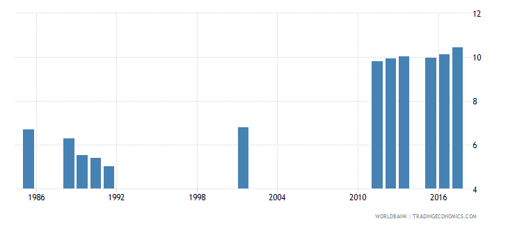sierra leone school life expectancy primary and secondary male years wb data