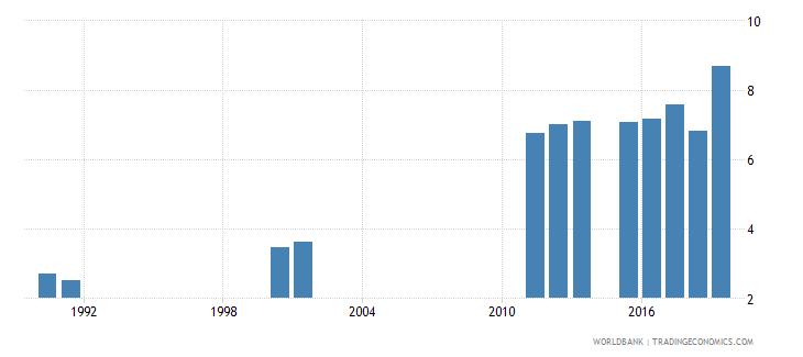 sierra leone school life expectancy primary female years wb data