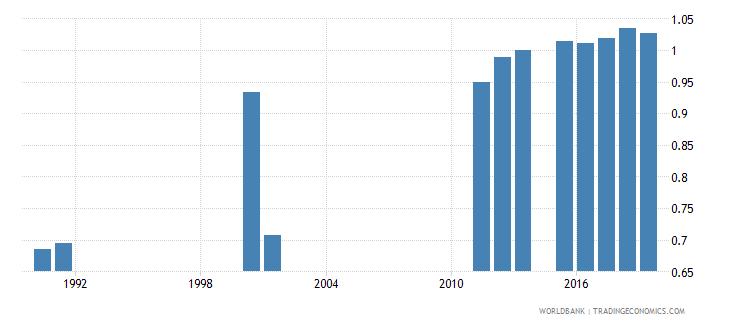 sierra leone school life expectancy primary gender parity index gpi wb data