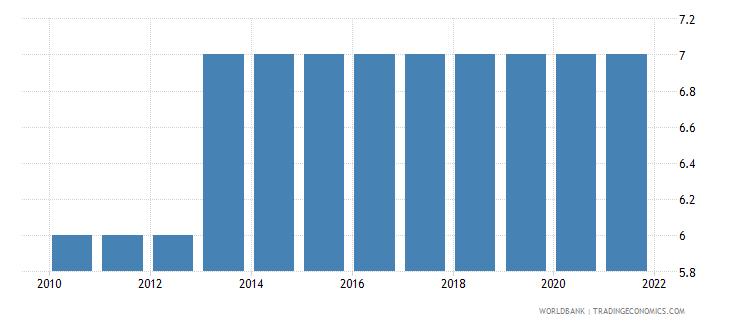 sierra leone secondary education duration years wb data