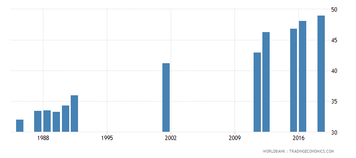 sierra leone secondary education general pupils percent female wb data