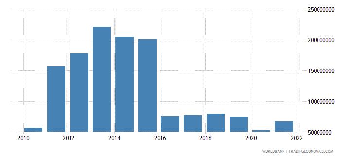 sierra leone service exports bop us dollar wb data