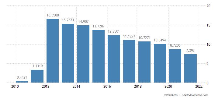 sierra leone short term debt percent of total external debt wb data