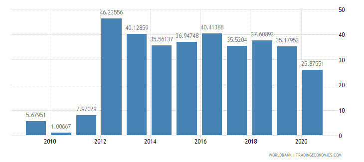 sierra leone short term debt percent of total reserves wb data