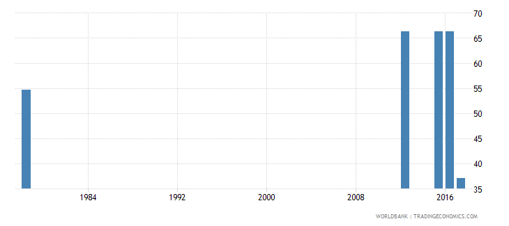 sierra leone survival rate to grade 4 of primary education male percent wb data