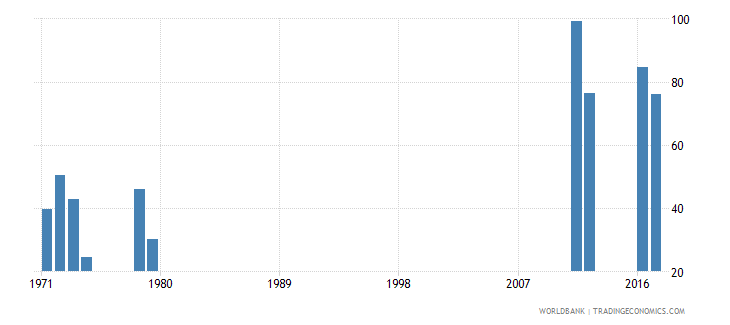 sierra leone survival rate to the last grade of lower secondary general education female percent wb data