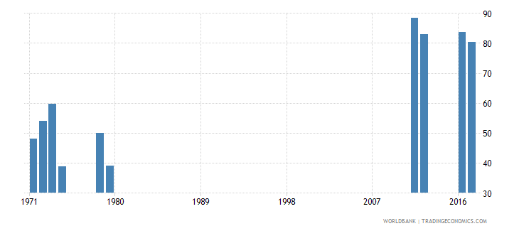 sierra leone survival rate to the last grade of lower secondary general education male percent wb data