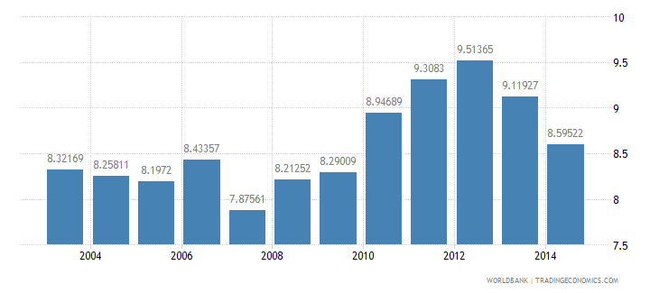 sierra leone tax revenue percent of gdp wb data