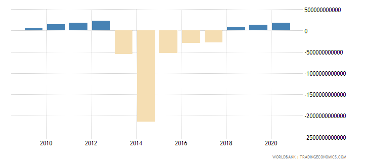 sierra leone terms of trade adjustment constant lcu wb data