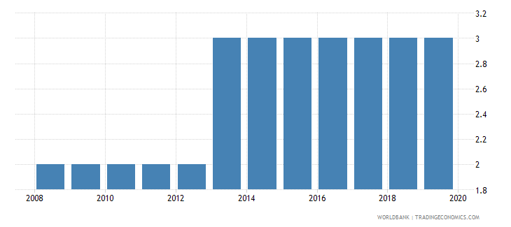 sierra leone theoretical duration of post secondary non tertiary education years wb data