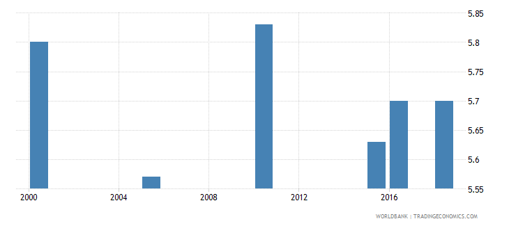sierra leone total alcohol consumption per capita liters of pure alcohol projected estimates 15 years of age wb data