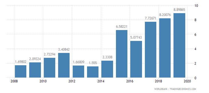 sierra leone total debt service percent of exports of goods services and income wb data