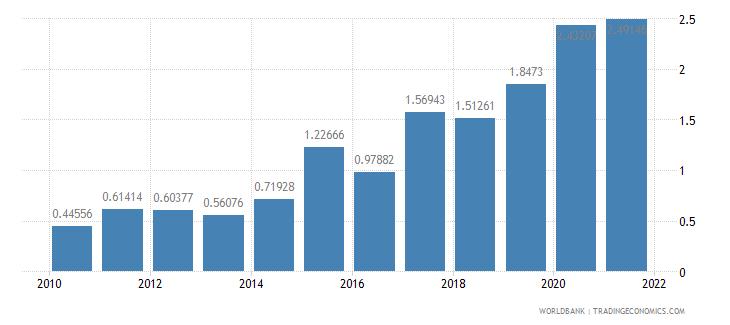 sierra leone total debt service percent of gni wb data