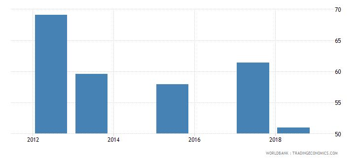 sierra leone total net enrolment rate lower secondary both sexes percent wb data
